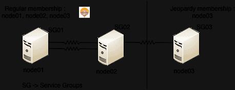 VCS communication faults, network partition, jeopardy
