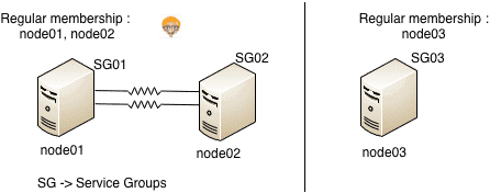 network partition in vcs