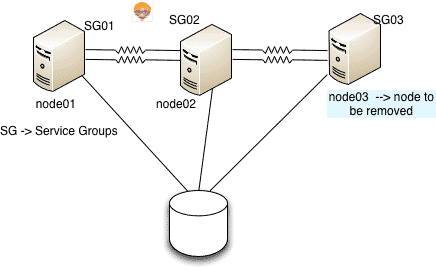 remove a node from active vcs cluster