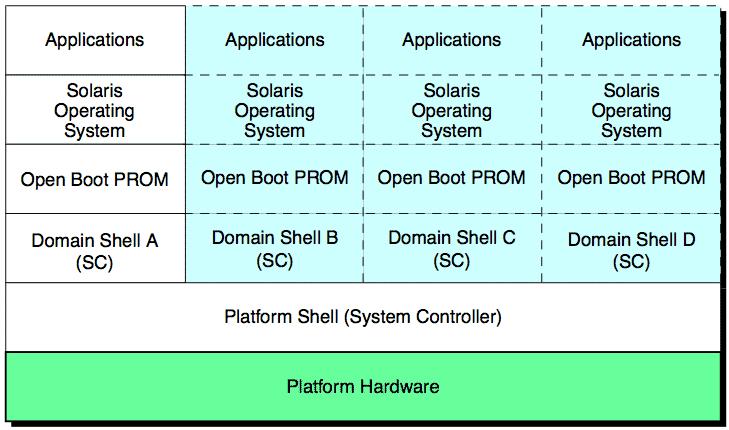 Platform shell