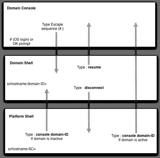 6800 console access domain shell platform shell