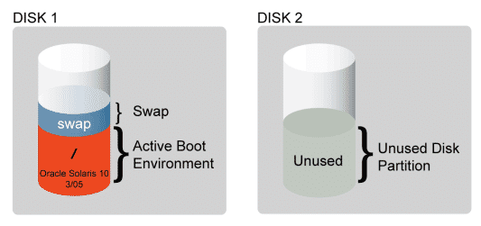 disk partition for live upgrade