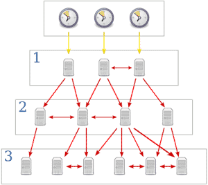 NTP network time protocol solaris