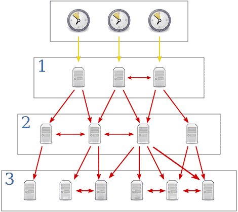 How to configure NTP client in Solaris 8,9,10 and non-global