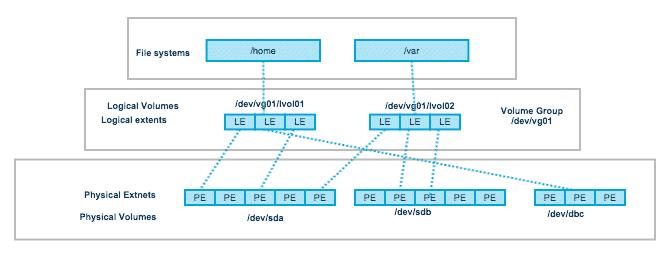 LVM basics