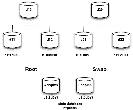 SVM root encapsulation and mirroring