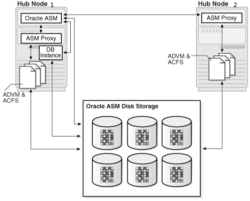 Interview Questions : Oracle Flex ASM 12c – The Geek Diary