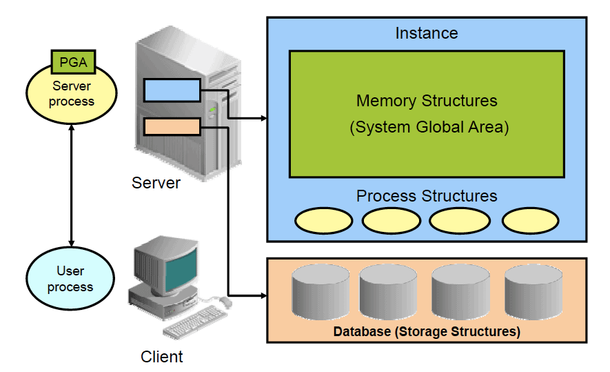 Oracle Database Server Architecture: Overview – The Geek Diary